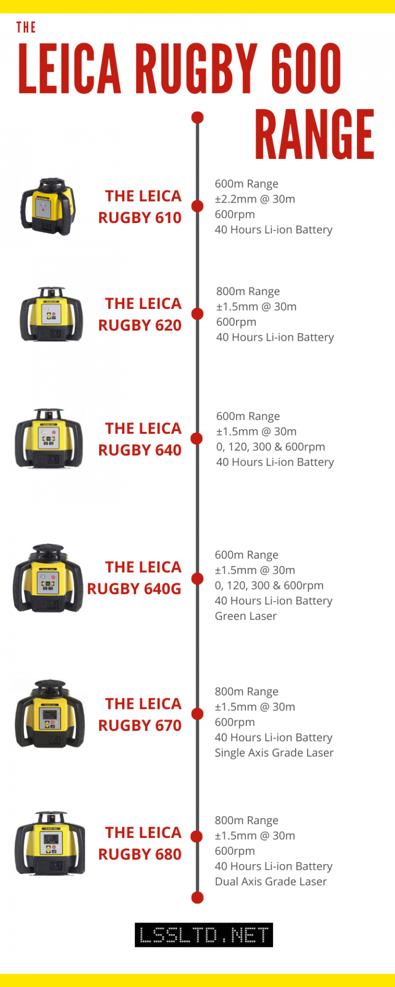 Leica Rugby 600 Series Range of rotating laser levels